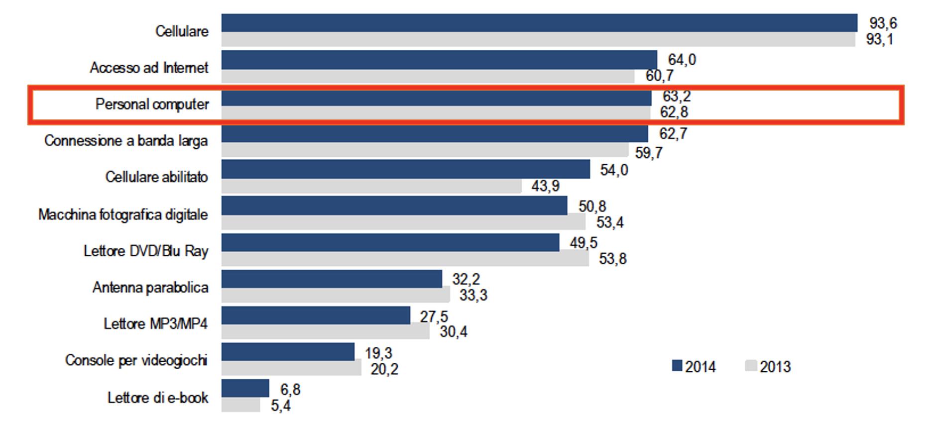 Famiglie per beni e servizi tecnologici disponibili. – Dati Istat 2014