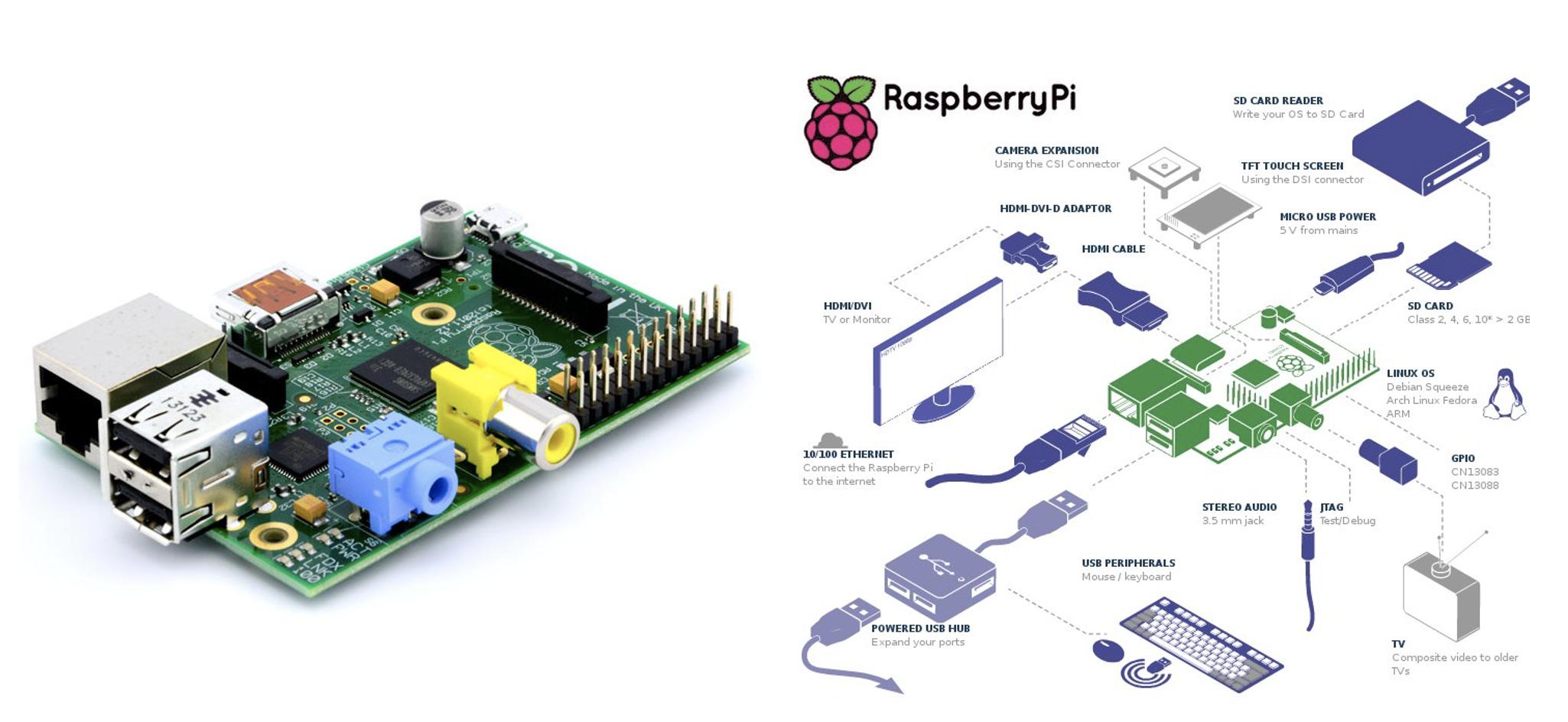 Raspberry PI modello B e possibili connessioni